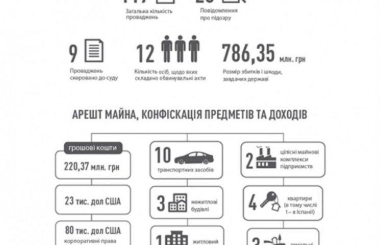 Отчет НАБУ за год: почти 120 дел на сотни миллионов и 6 судей-взяточников (ИНФОГРАФИКА)