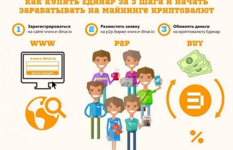 Як заробити до 20% в місяць за допомогою стартапу E-Dinar