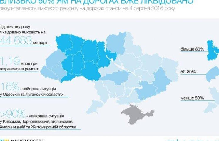 В Міністерстві інфрастуктури заявили, що Миколаївський автодор пасе задніх