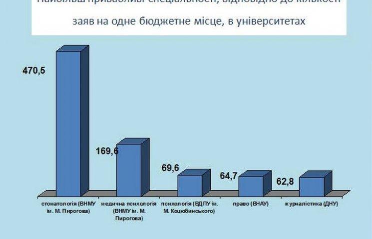 Які професії цьогоріч найпопулярніші серед вінницької молоді