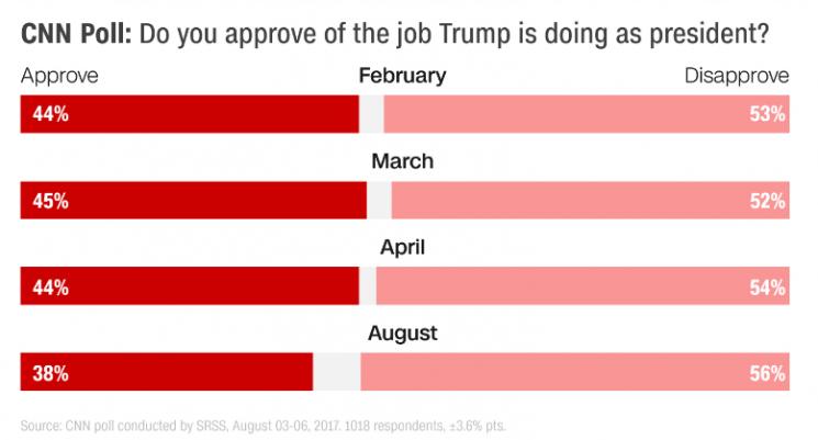 Довіра довлади: 58 відсотків американців не підтримують політику Трампа [ Редактировать ]