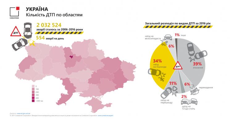 РФзаняла 2-ое место вмире почислу погибших вДТП