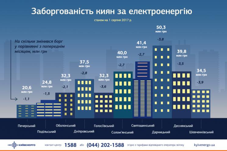 Киевляне задолжали «Киевэнерго» заэлектричество 353,4 млн грн. ИНФОГРАФИКА