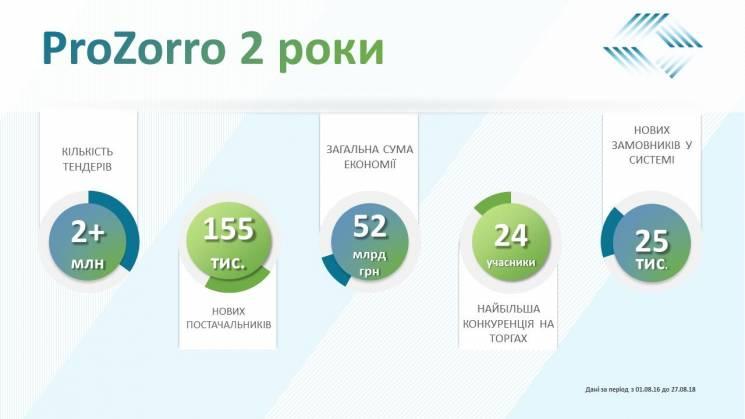 ProZorro зекономило державі понад 50 млрд (ІНФОГРАФІКА)