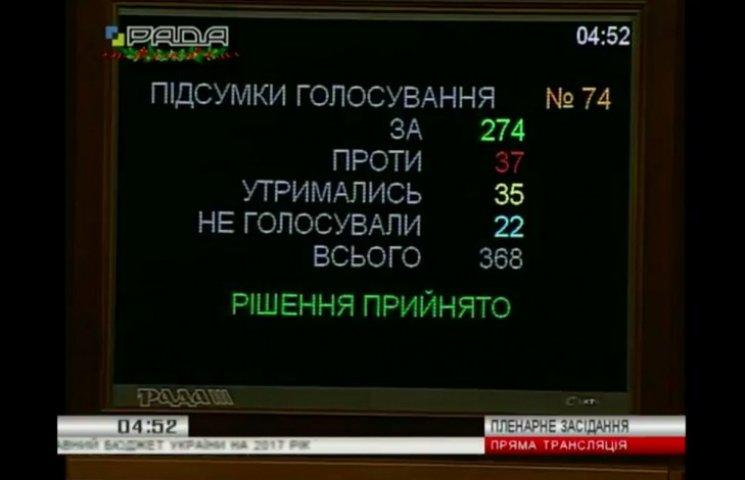 Рада приняла государственный бюджет Украины на 2017 год