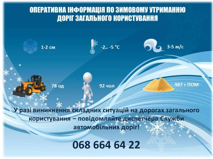 Автодор Кропивниччини рапортує, що проїзд автошляхами забезпечено