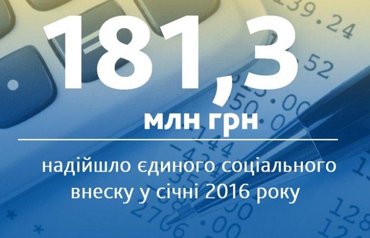 На Сумщині сплачено понад 181 мільйона гривень єдиного внеску