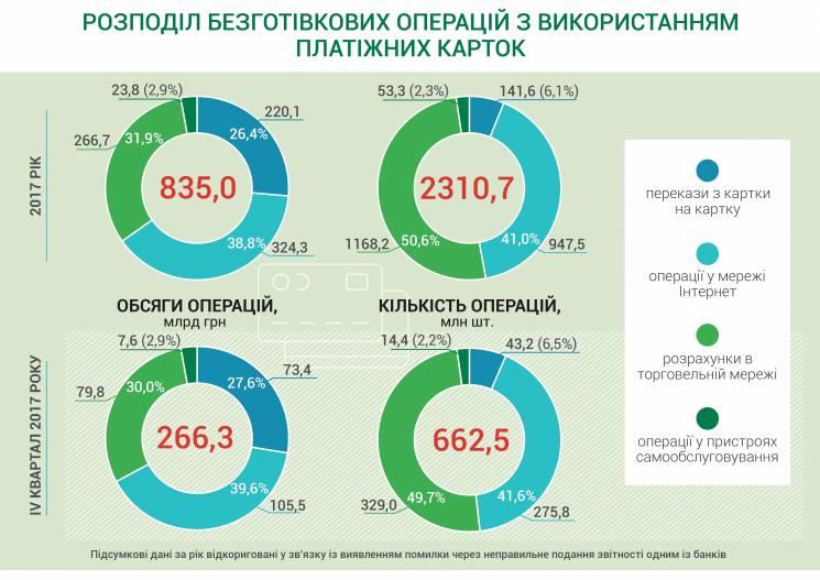Украинцы стали больше рассчитываться платежными картами