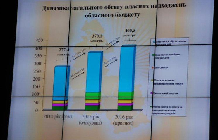 """Обласні депутати """"перекроюватимуть"""" бюджет Сумщини"""