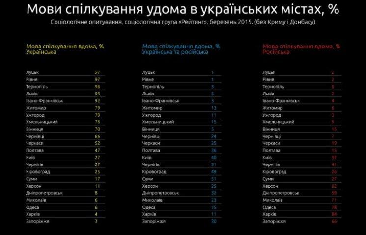 Соцопитування: Понад 60 тисяч вінничан - російськомовні