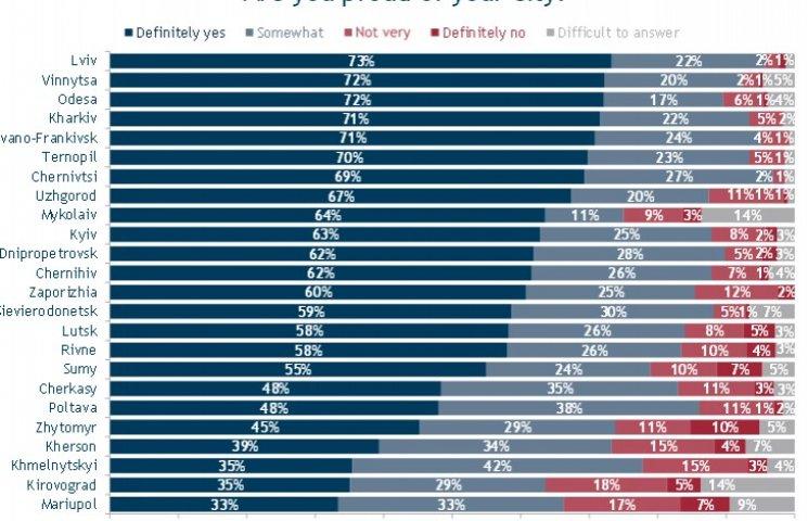 Більшість вінничан пишається своїм містом