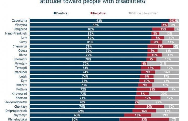 У Хмельницькому найгірше в Україні ставляться до інвалідів