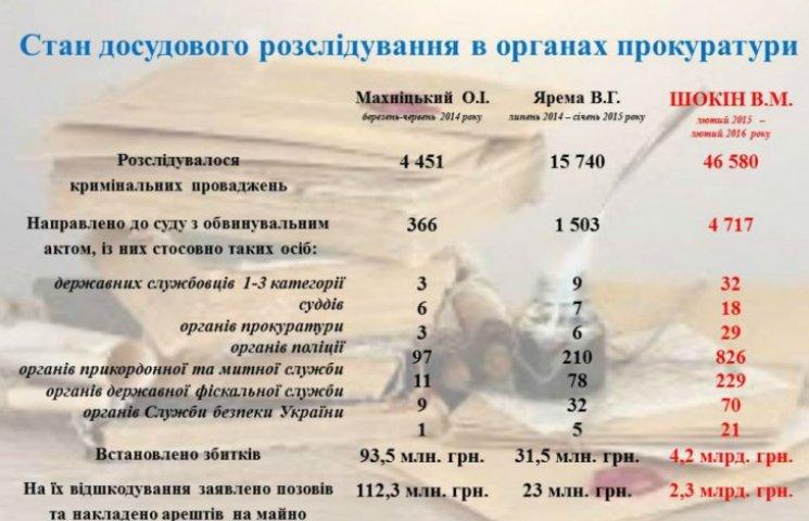 Прощальний звіт: Генпрокуратура похвалилася продуктивністю Шокіна