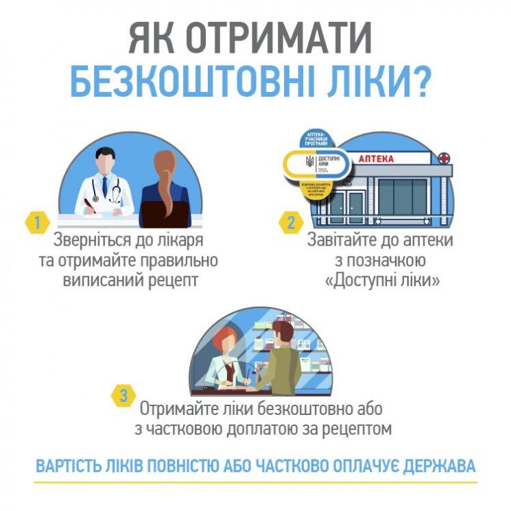 ВУкраинском государстве стартует программа «Доступные лекарства»