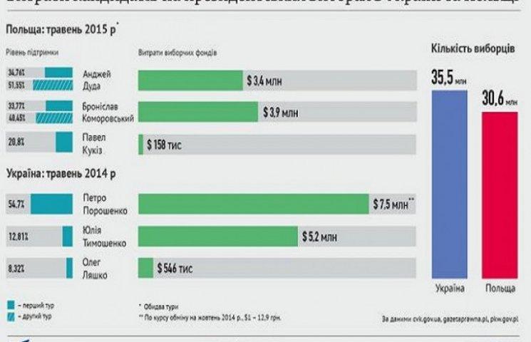 Кандидати в Україні викидають на передвиборчі перегони вдвічі більше, ніж в Польщі (ІНФОГРАФІКА)