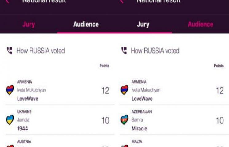 """Українці """"нагородили"""" 12 балами Лазарєва, а росіяни віддячили Джамалі"""