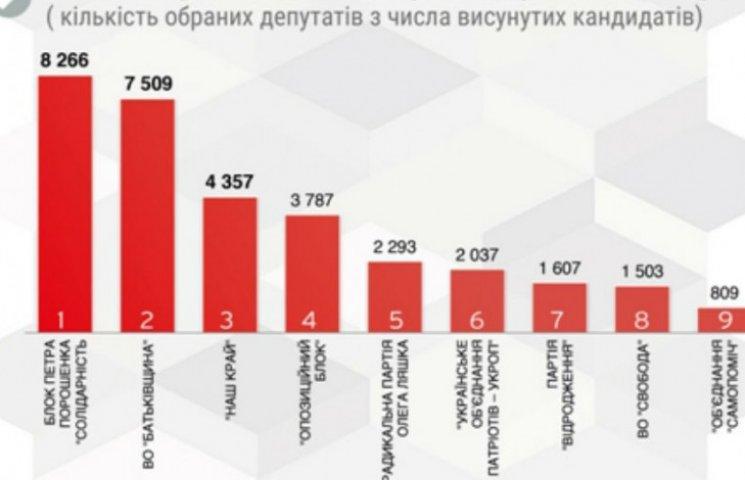 Підсумки виборів-2015 по партіях. Всі результати (ІНФОГРАФІКА)