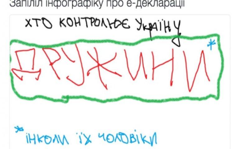 Хіт-парад декларацій високопосадовців Хмельниччини: від мільйонів до безхатченків