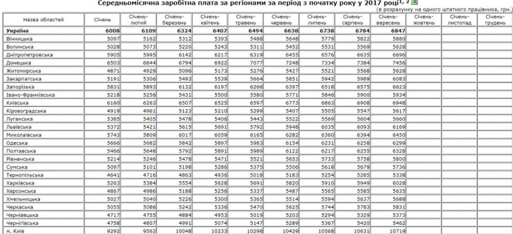 Стала відома середня зарплата на Полтавщині, фото-1