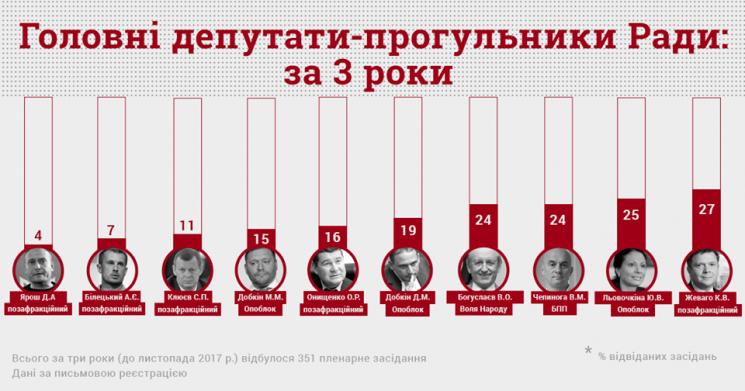 Комитет избирателей обнародовал ТОП-10 прогульщиков Верховной Рады