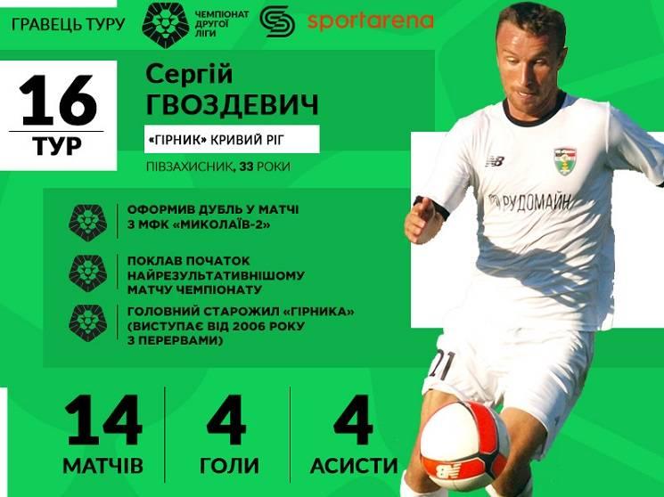 Футболіст криворізького клубу став гравцем туру у другій лізі