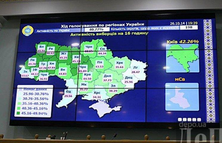 Закінчилося голосування на позачергових виборах в Раду