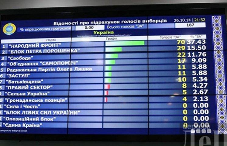 После обработки 0,32% протоколов лидирует «Народный фронт»