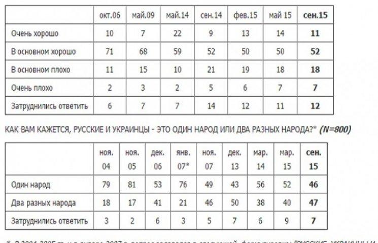 """Половина россиян больше не считают себя с украинцами """"одним народом"""""""