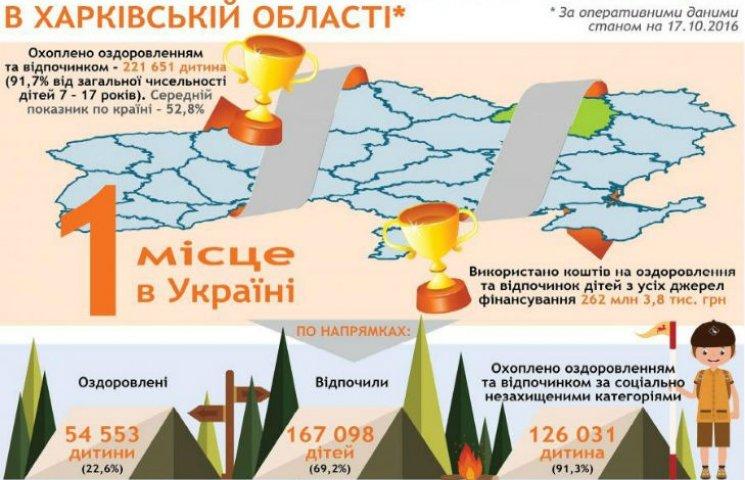 Харківщина оздоровила 220 тисяч школярів, - ОДА