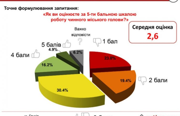 Соцдослідження: Мішель Терещенко не виправдав очікування жителів Глухова