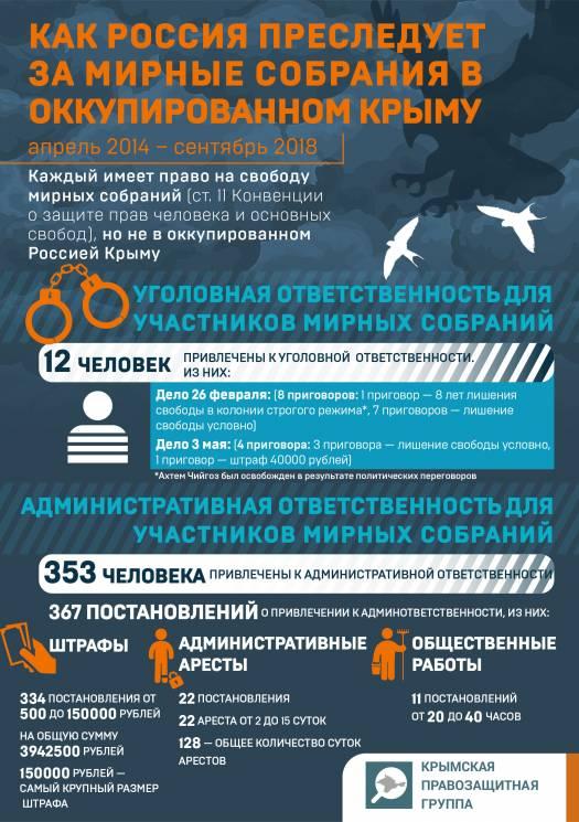 Через судилище окупантів пройшли понад 350 кримчан-активістів (ІНФОГРАФІКА)