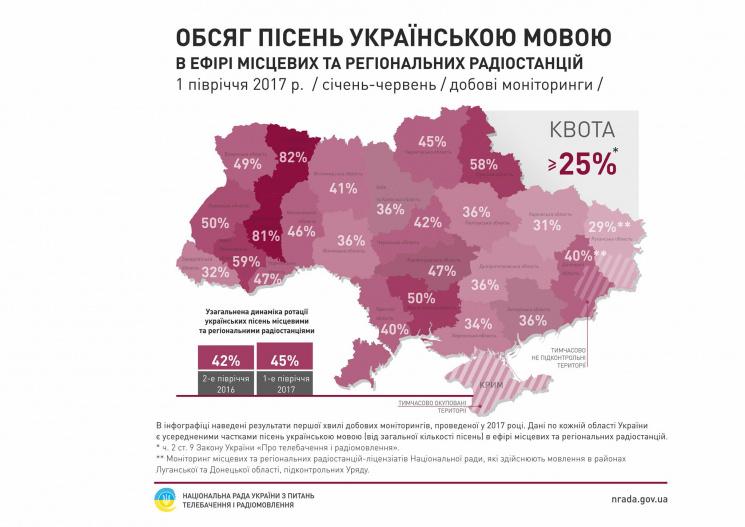 ВОдесі таобласті нарадіо побільшало українських пісень