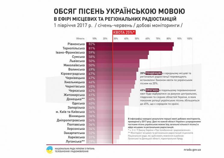 Херсонщина пасе задніх врозкрутці українських пісень нарадіо