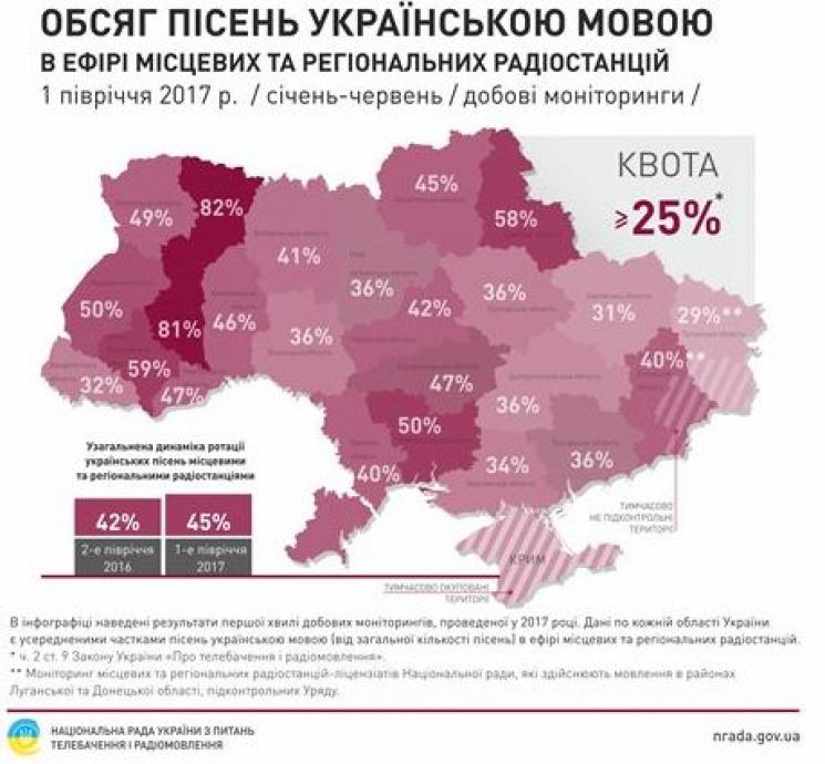 Николаевщина угодила влидеры попопуляризации песен наукраинском языке